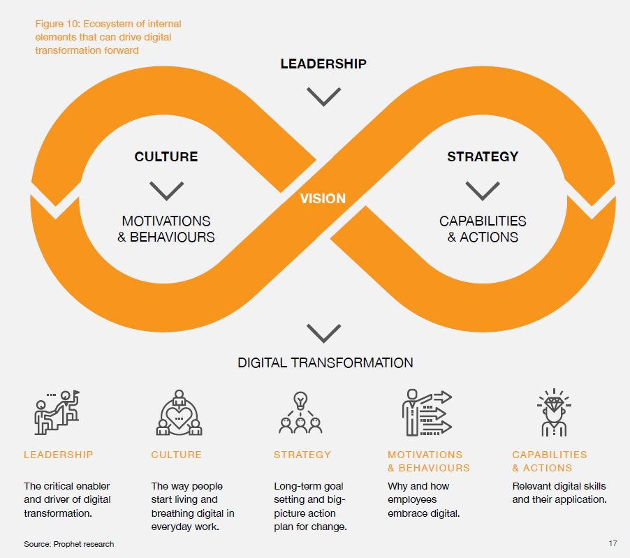 transformational leadership ikea